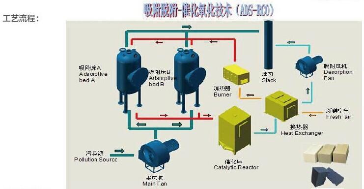 吸附脱附-催化氧化技术ADS-RCO.jpg