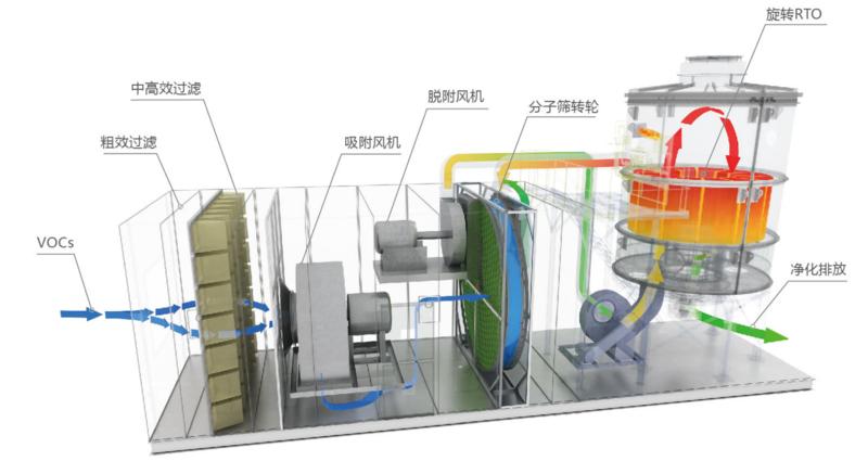沸石转轮+RTO-1.png