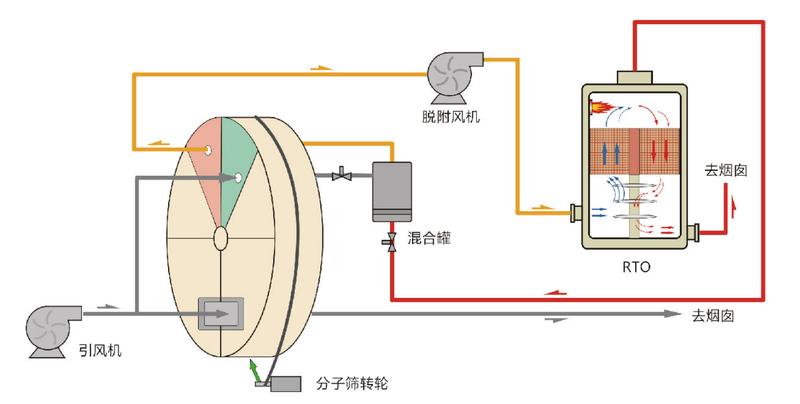 沸石转轮+RTO-2.png