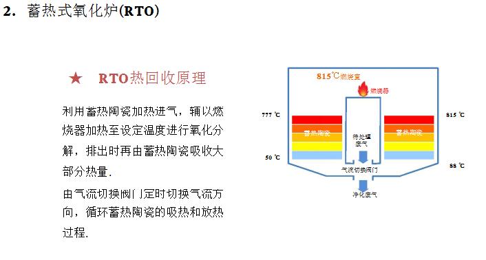 RTO热回收原理.png
