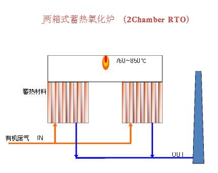 两箱式蓄热氧化炉.png