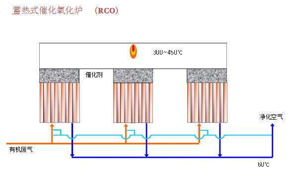 蓄热式催化氧化炉RCO.png